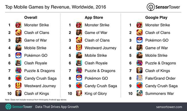 پرطرفدارترین بازیهای موبایل در سالی که گذشت