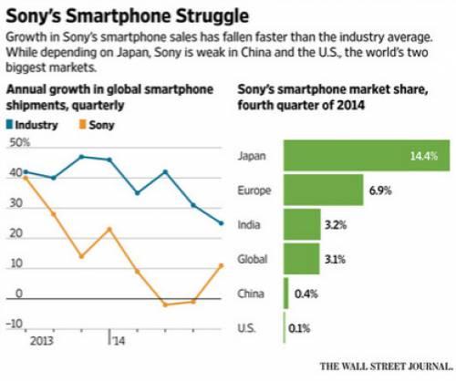 رئیس بخش موبایل سونی: تمرکز ما ممکن است از سخت افزار به نرم افزار تغییر کند