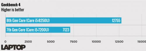 مقایسه Core i5 نسل هفتم و هشتم