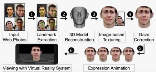 چهرههای سهبعدی میتوانند سیستمهای امنیتی را فریب دهند