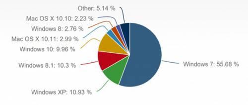 جایگاه ویندوز 10 در دنیای سیستم عامل ها