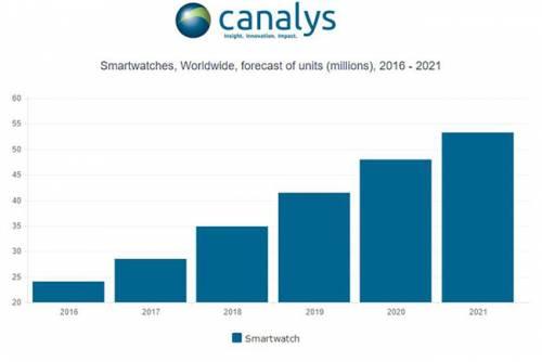 بازار ساعتهای هوشمند در سال 2017 رونق میگیرد