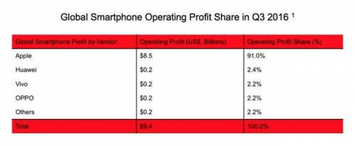 اپل بیش از 91 درصد سود بازار موبایل را به جیب میزند