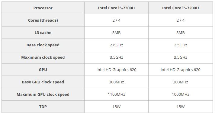 مقایسه پردازنده 7200U و 7300U