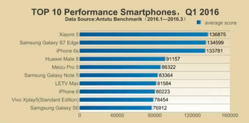 سریعترین گوشیهای سه ماهه اول 2016 به گزارش AnTuTu